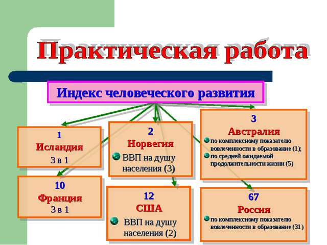 10 Франция 3 в 1 12 США ВВП на душу населения (2) 67 Россия по комплексному п...
