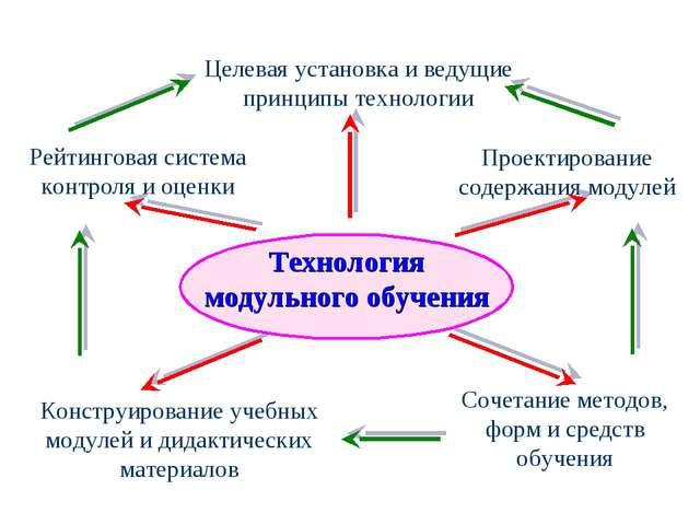 Целевая установка и ведущие принципы технологии Рейтинговая система контроля...