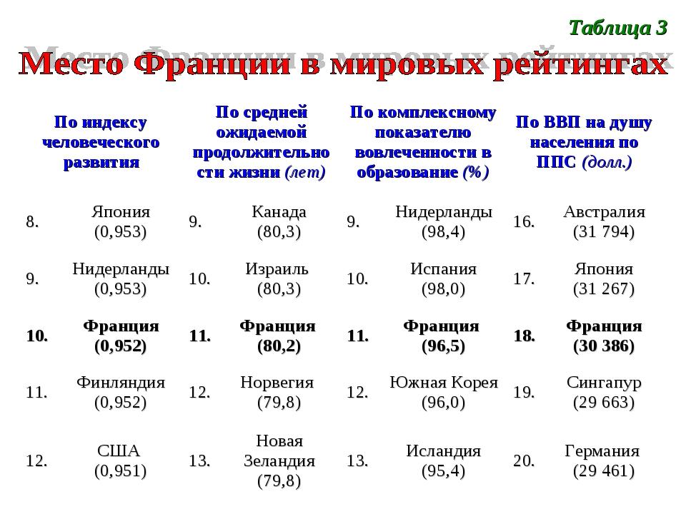 Таблица 3 По индексу человеческого развитияПо средней ожидаемой продолжитель...