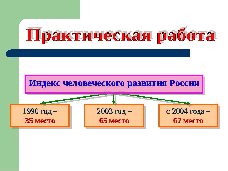 1990 год – 35 место 2003 год – 65 место с 2004 года – 67 место Индекс человеч...