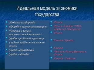 Идеальная модель экономики государства Название государства Природно-ресурсны