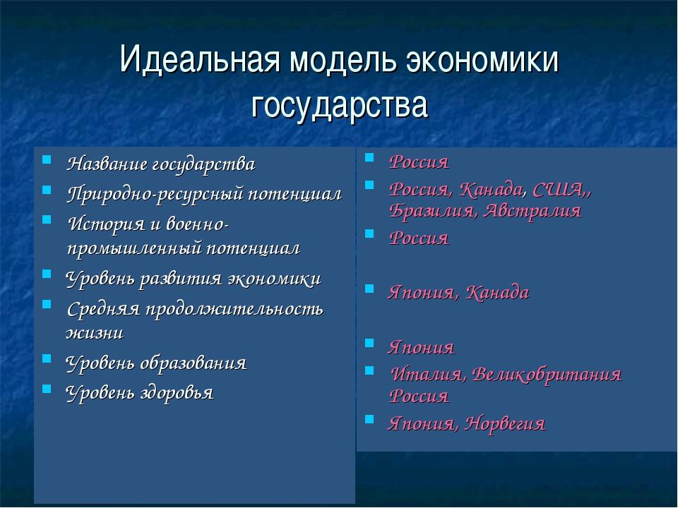Идеальная модель экономики государства Название государства Природно-ресурсны...