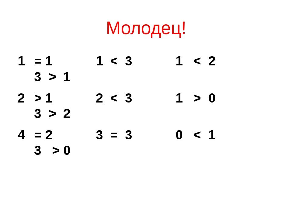 Молодец! = 1 1 < 3 1 < 2 3 > 1 > 1 2 < 3 1 > 0 3 > 2 = 2 3 = 3 0 < 1 3 > 0