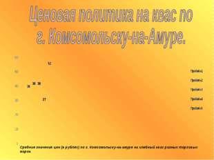 Средние значения цен (в рублях) по г. Комсомольску-на-амуре на хлебный квас р