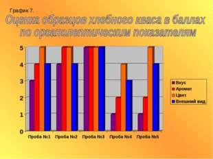 График 7.