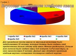 График 1. Для проведения теста квасов по вкусовым качествам было задействован