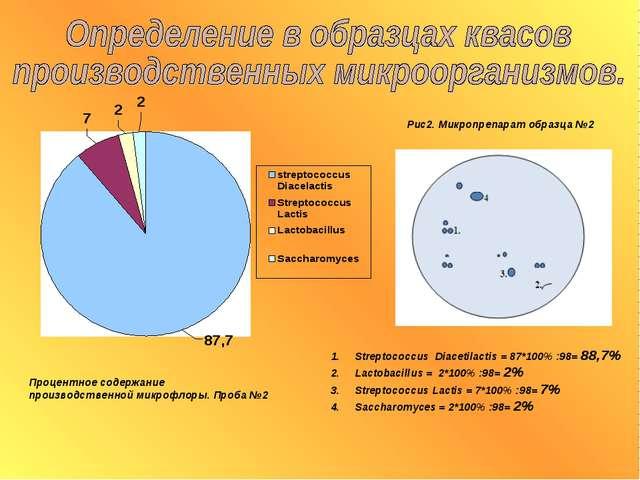 Процентное содержание производственной микрофлоры. Проба №2 Рис2. Микропрепар...