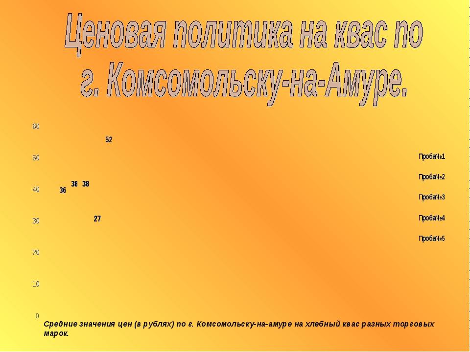 Средние значения цен (в рублях) по г. Комсомольску-на-амуре на хлебный квас р...