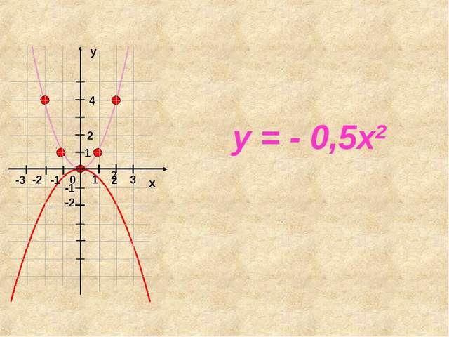 y = - 0,5x2