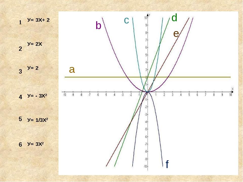 1 2 3 4 5 6 a b c d e f У= 3Х+ 2 У= 2Х У= 2 У= - 3Х2 У= 1/3Х2 У= 3Х2
