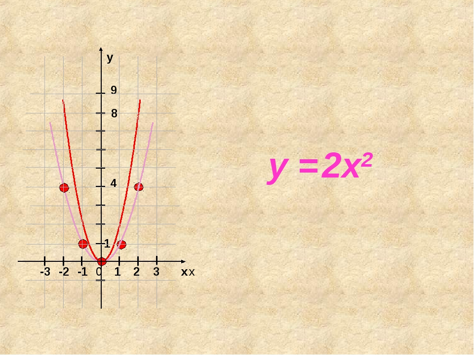 y = 2x2