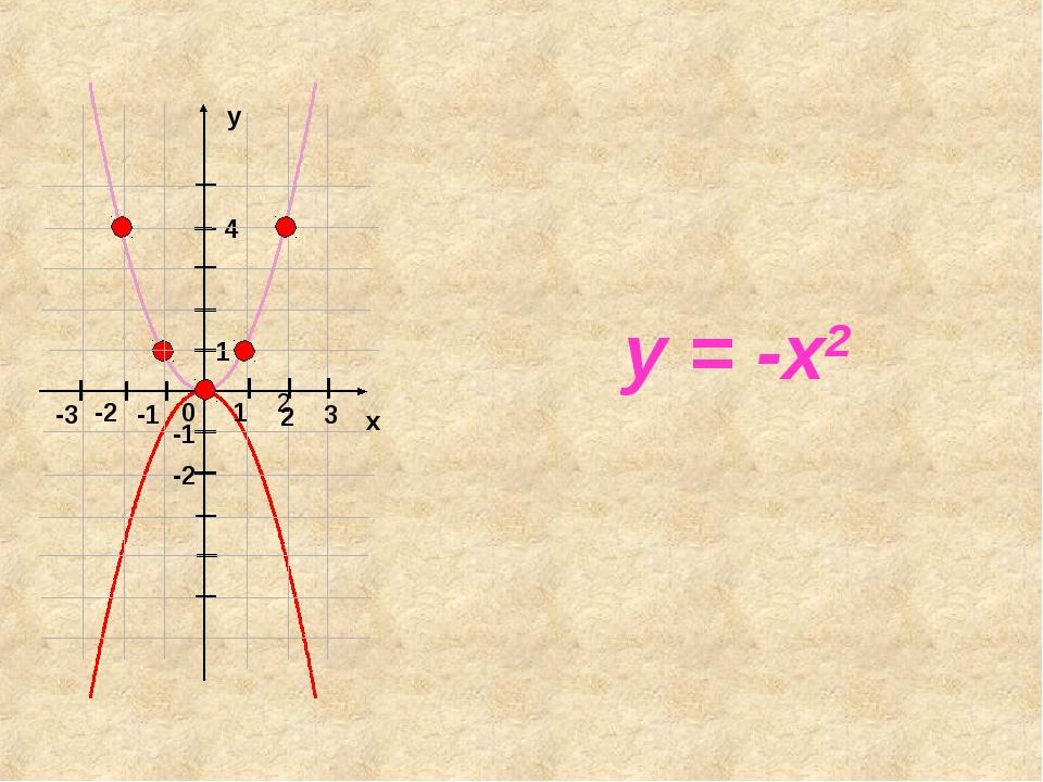 y = -x2