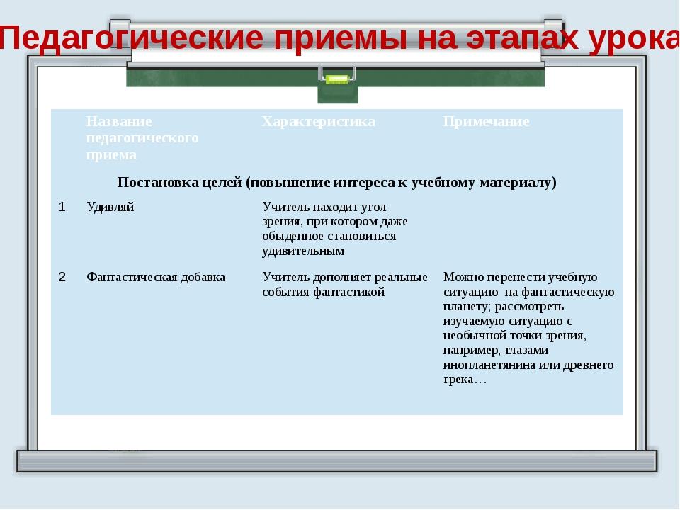 Педагогические приемы на этапах урока Название педагогического приема Характе...