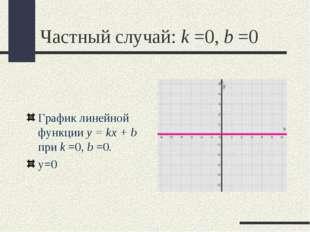 Частный случай: k =0,b =0 График линейной функции y = kx + b при k =0,b =0.