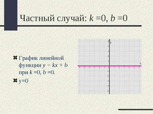 Частный случай: k =0,b =0 График линейной функции y = kx + b при k =0,b =0....