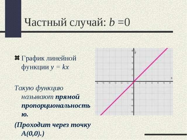 Частный случай: b =0 График линейной функции y = kx Такую функцию называют пр...