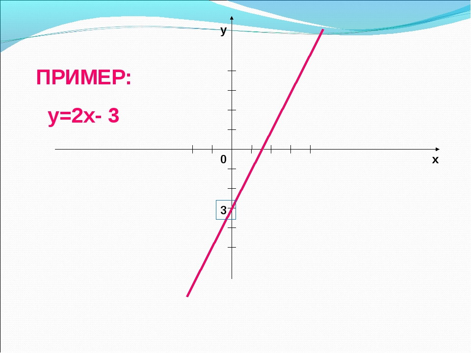 ПРИМЕР: у=2x- 3