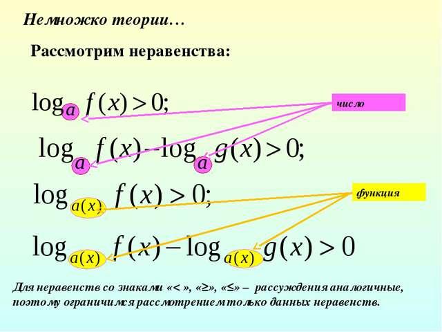 Немножко теории… Рассмотрим неравенства: число функция Для неравенств со знак...
