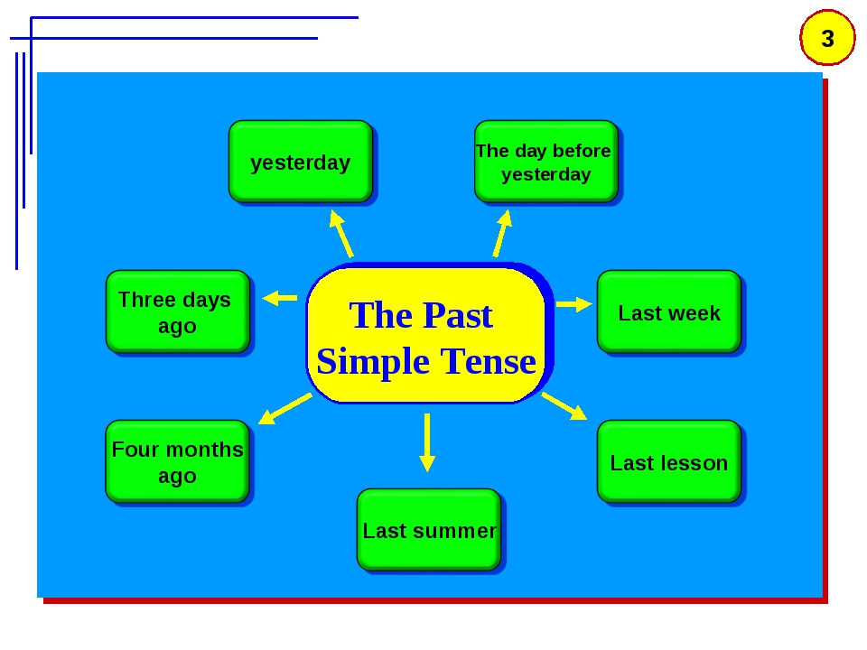 * The Past Simple Tense