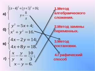 3.Метод постановки. 1.Метод алгебраического сложения. б) в) а) г) 4.Графическ