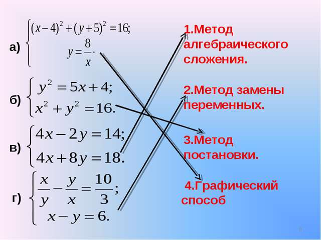 3.Метод постановки. 1.Метод алгебраического сложения. б) в) а) г) 4.Графическ...