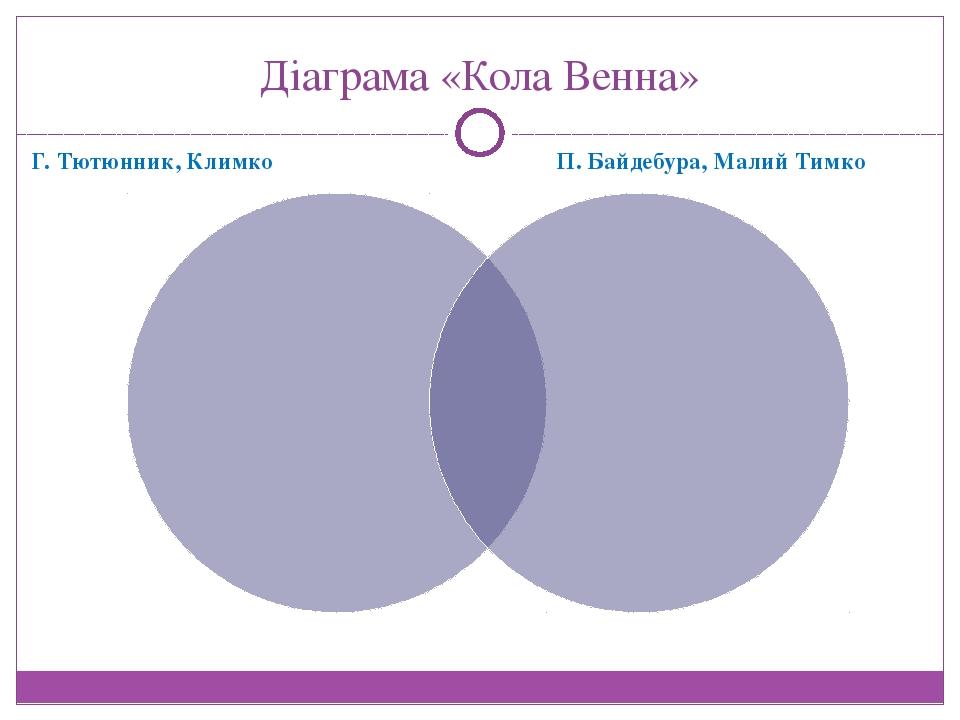 Діаграма «Кола Венна» Г. Тютюнник, Климко П. Байдебура, Малий Тимко