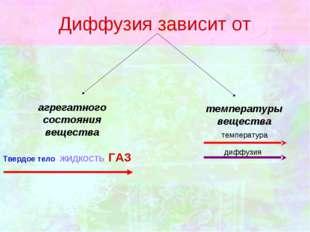 Диффузия зависит от  агрегатного состояния вещества температуры вещества Тве
