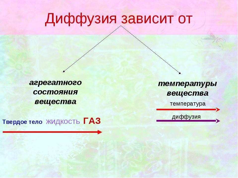 Диффузия зависит от  агрегатного состояния вещества температуры вещества Тве...