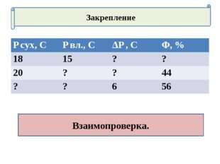 Закрепление Взаимопроверка. ƭ сух, Сƭ вл., СΔƭ , СΦ, % 1815?? 20??44