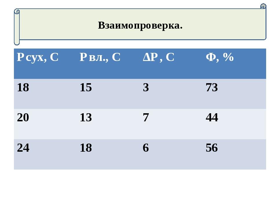 Взаимопроверка. ƭ сух, Сƭ вл., СΔƭ , СΦ, % 1815373 2013744 2418656