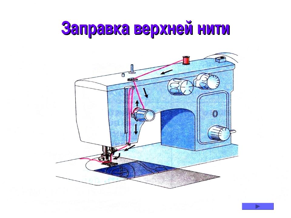* Заправка верхней нити