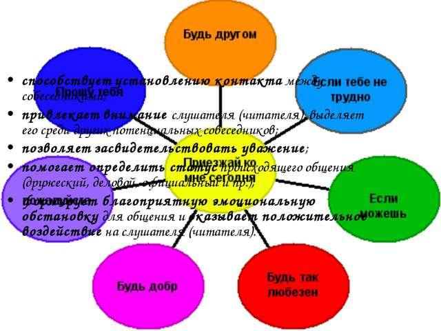 Коммуникативные функции речевого этикета способствует установлению контакта м...