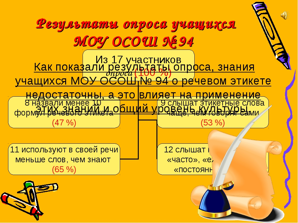Результаты опроса учащихся МОУ ОСОШ № 94 Как показали результаты опроса, зна...