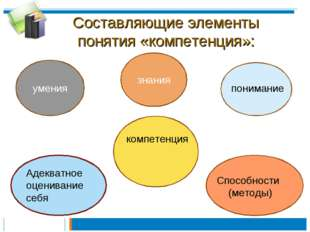 Составляющие элементы понятия «компетенция»: компетенция знания умения понима