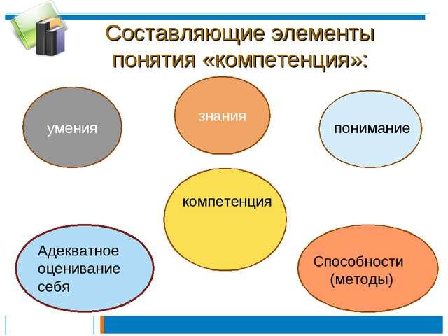Составляющие элементы понятия «компетенция»: компетенция знания умения понима...