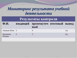 Мониторинг результата учебной деятельности Результаты контроля Ф.И. входящий