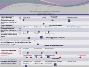 Диагностическая карта подготовки к итоговой аттестации по математике ученика