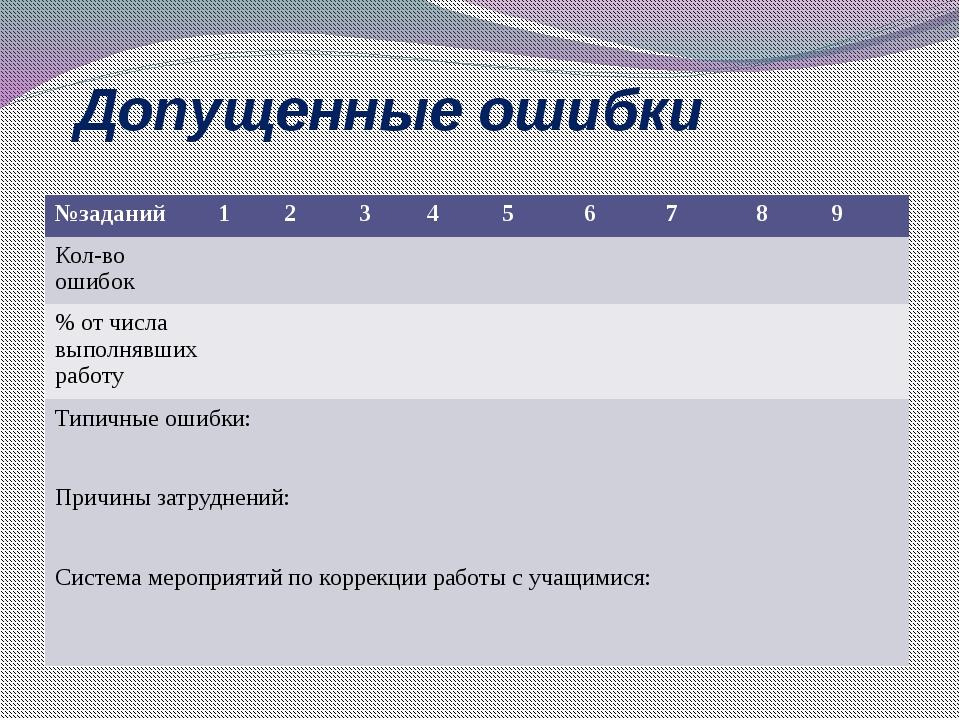 Допущенные ошибки №заданий 1 2 3 4 5 6 7 8 9 Кол-во ошибок % от числа выполня...