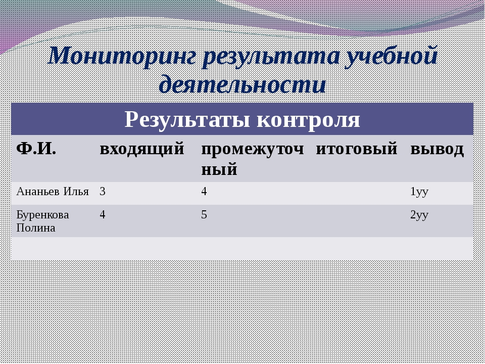 Мониторинг результата учебной деятельности Результаты контроля Ф.И. входящий...