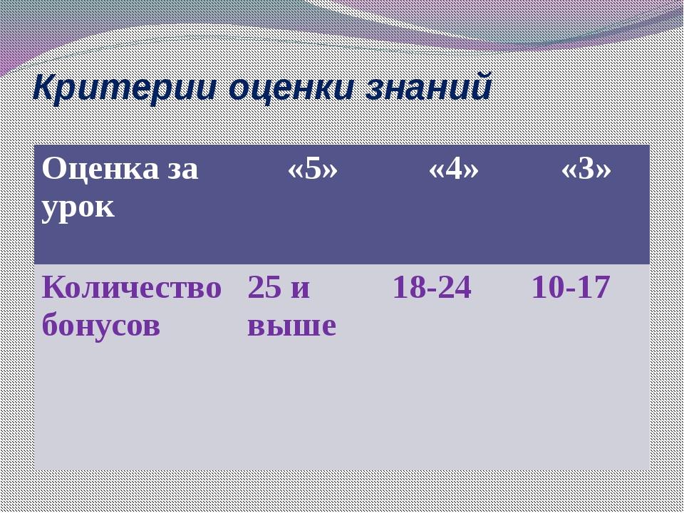 Критерии оценки знаний Оценка за урок «5» «4» «3» Количество бонусов 25 и выш...
