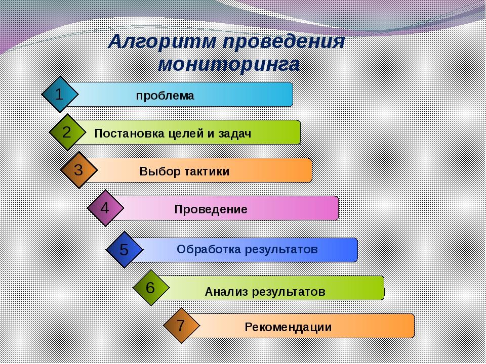 Алгоритм проведения мониторинга Обработка результатов проблема 1 Постановка ц...