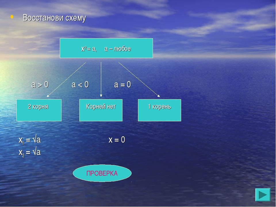 Восстанови схему а > 0 а < 0 а = 0 х1 = √а х = 0 х2 = √а Х2 = а, а – любое 2...