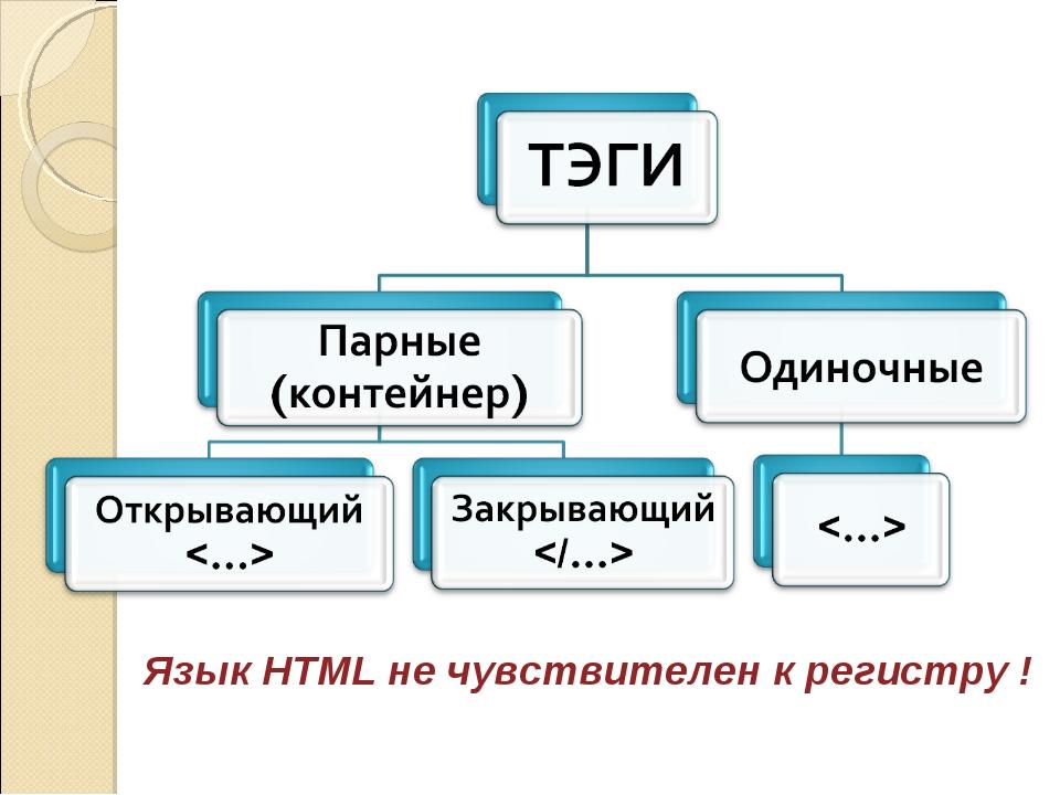 Язык HTML не чувствителен к регистру !
