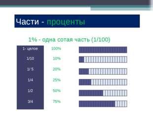 1% - одна сотая часть (1/100) 1- целое100%  1/10 10% 1/ 5 20% 1/4 25%