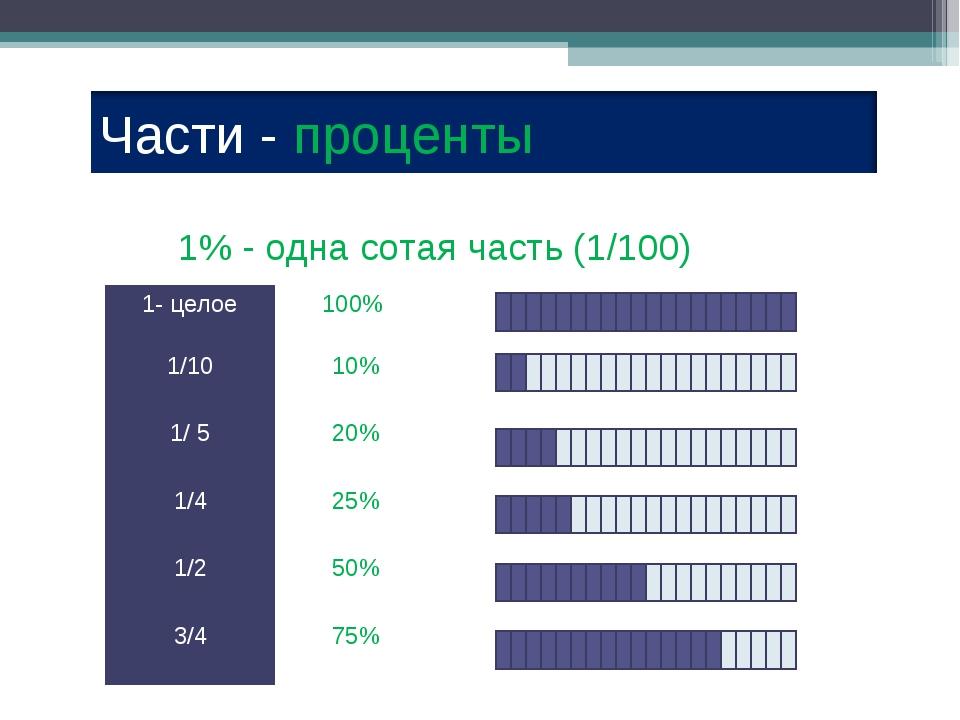 1% - одна сотая часть (1/100) 1- целое100%  1/10 10% 1/ 5 20% 1/4 25%...