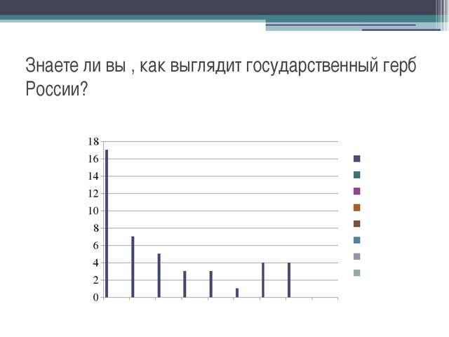 Знаете ли вы , как выглядит государственный герб России?