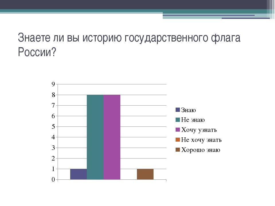 Знаете ли вы историю государственного флага России?