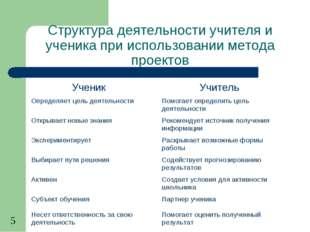 Структура деятельности учителя и ученика при использовании метода проектов