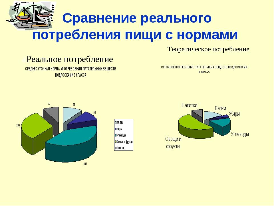 Сравнение реального потребления пищи с нормами aРеальное потребление Теоретич...