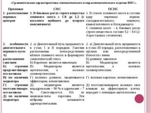 «Сравнительная характеристика симпатического и парасимпатического отделов ВНС